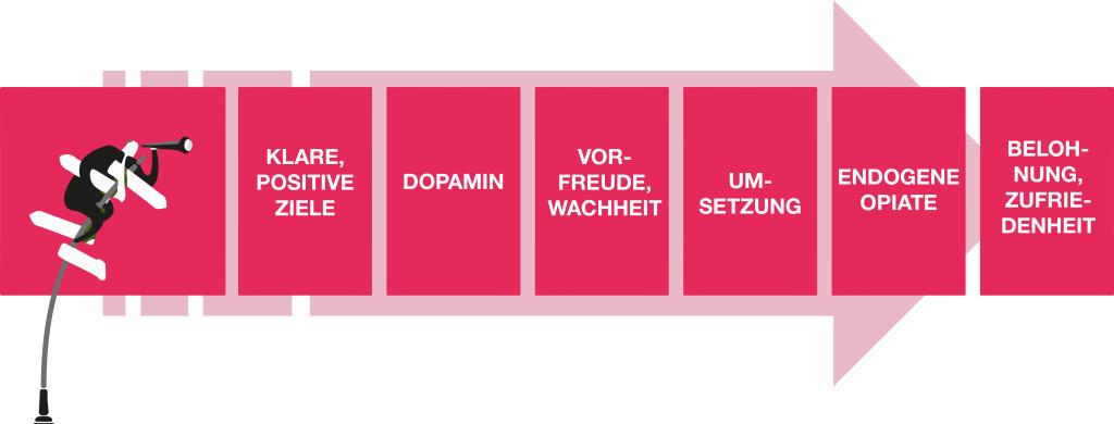Grafik_Selbstwirksamkeit_Sonja-Wagner-Consulting